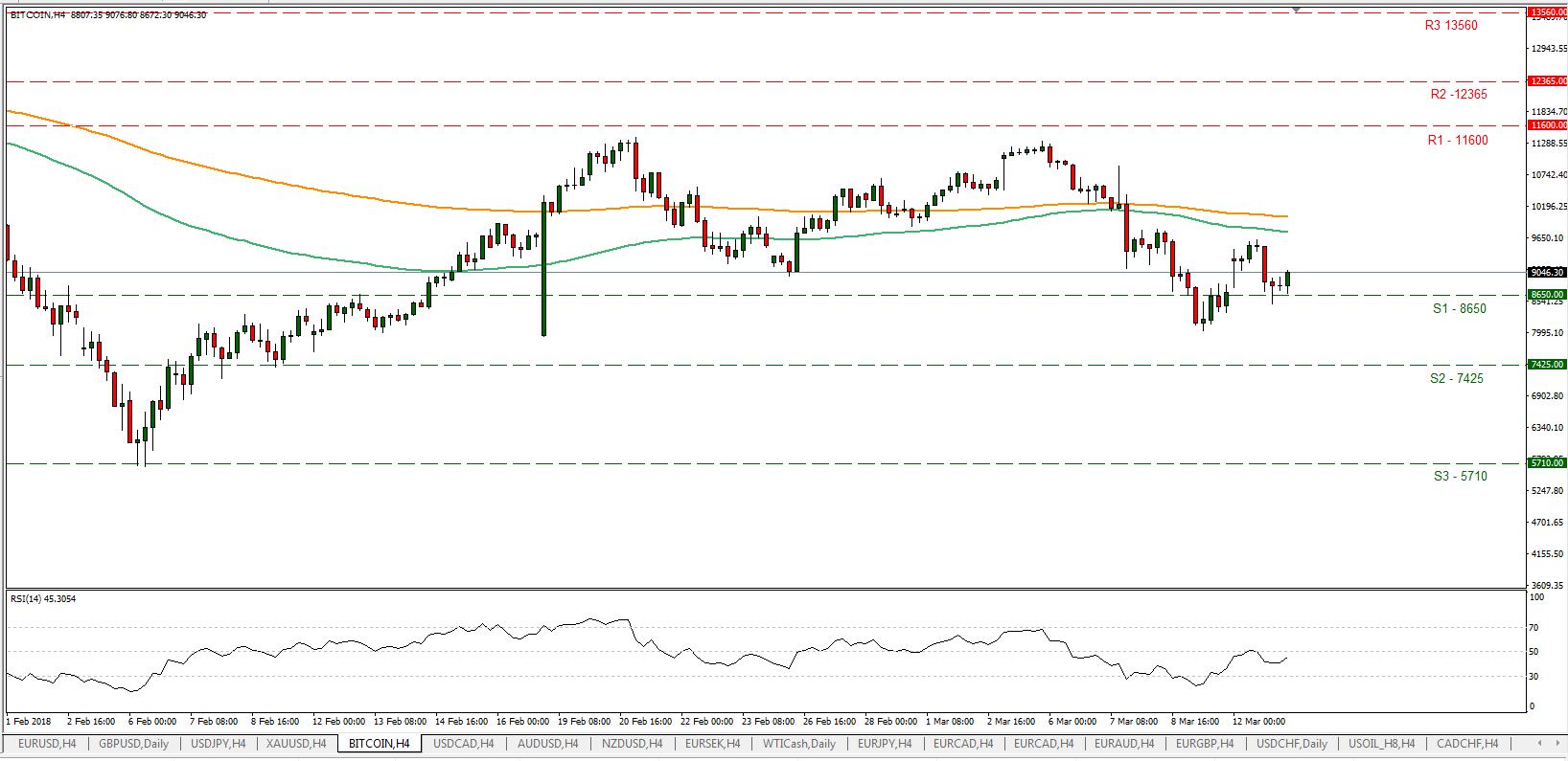BTC/USD 13/03/2018 | EconAlerts