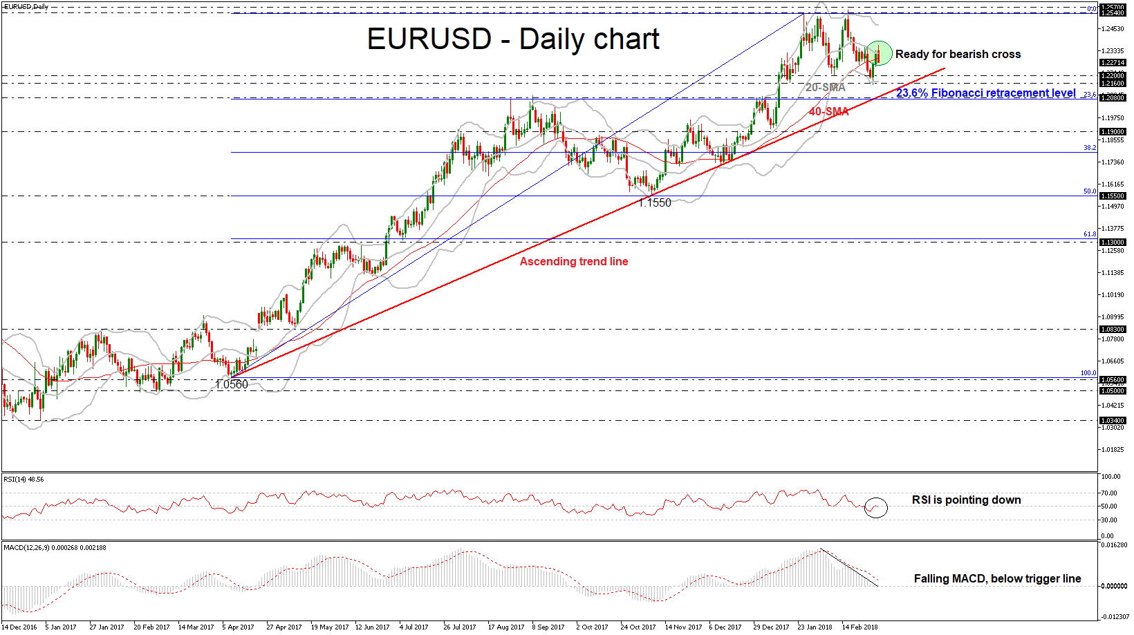 EUR/USD 05 MAR 2018 | EconAlerts