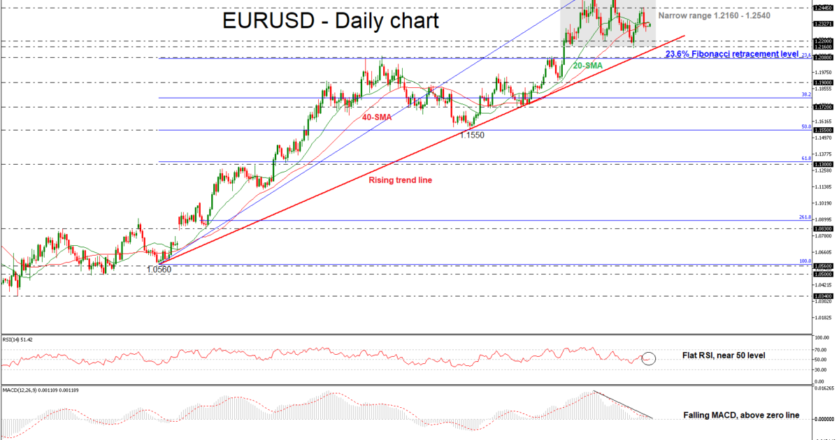 EUR/USD 12 MAR 2018 | EconAlerts