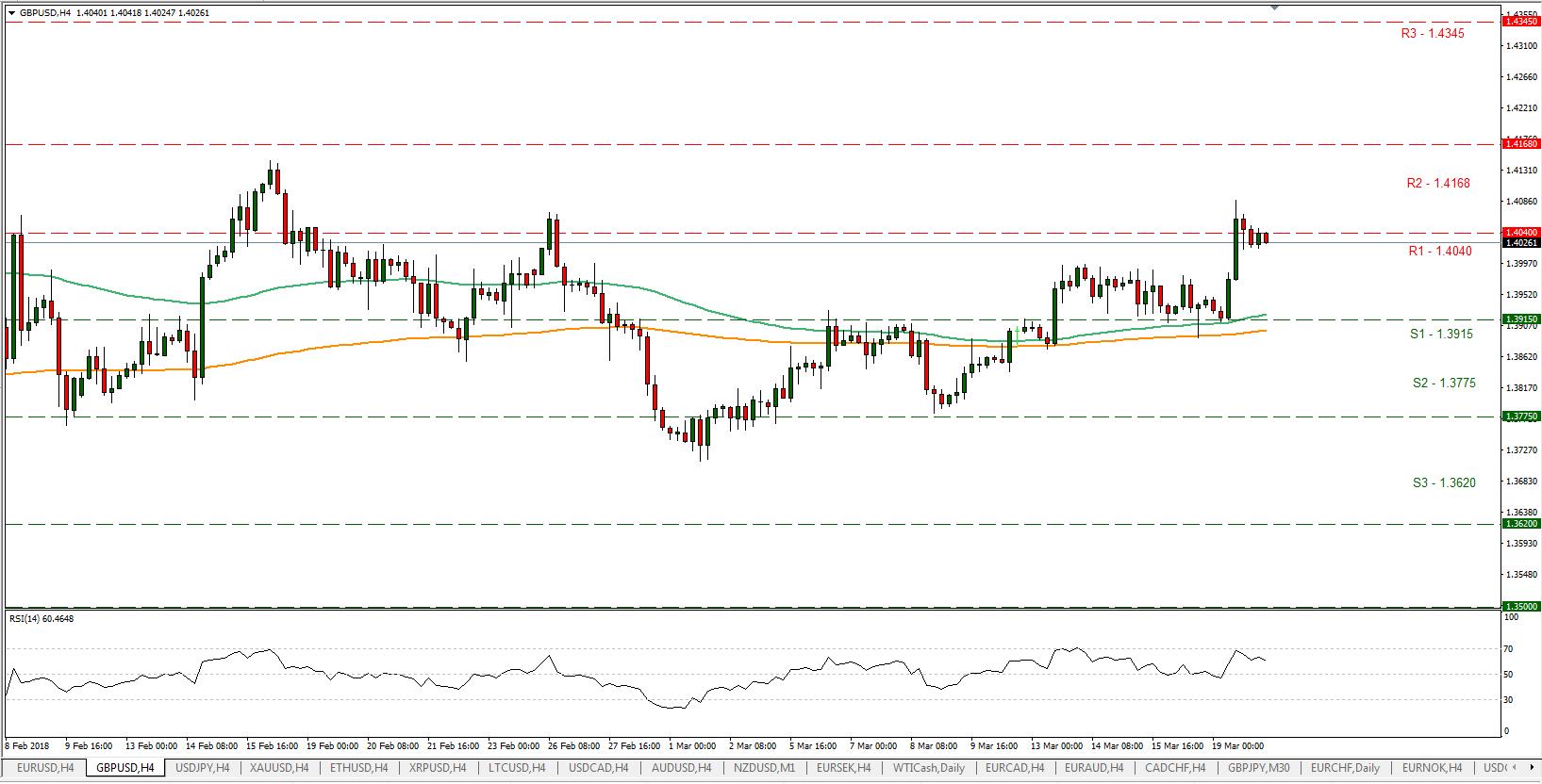 GBP/USD 20/03/2018 | EconAlerts