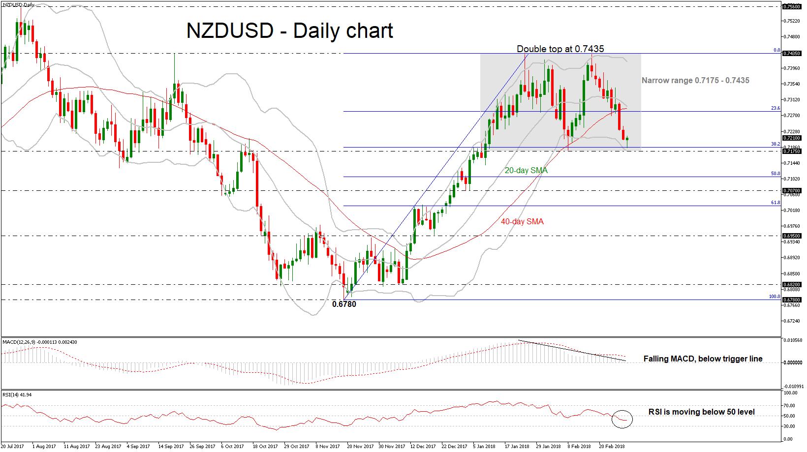 NZD/USD 03/01/2018   EconAlerts