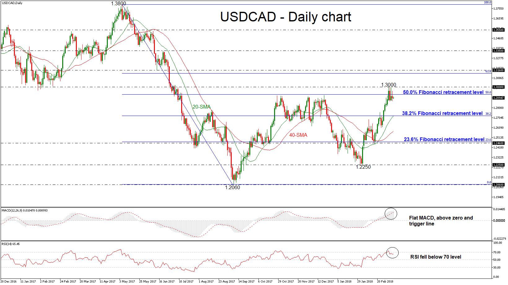 USD/CAD 09 MAR 2018 | EconAlerts
