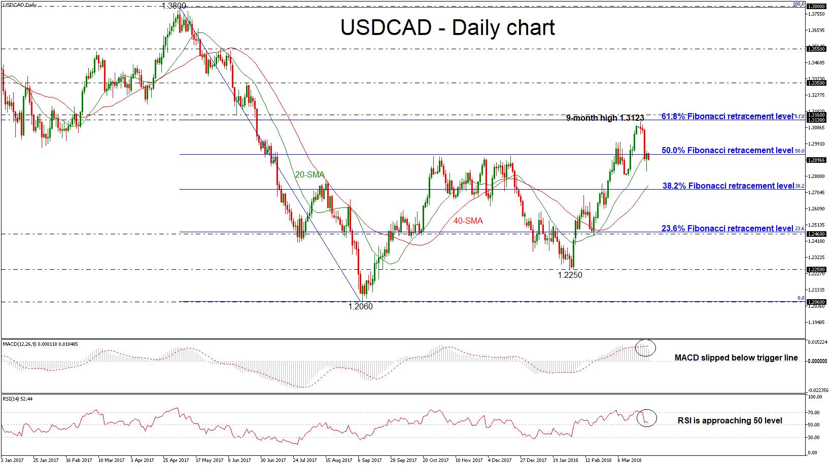 USD/CAD 23 MAR 2018 | EconAlerts