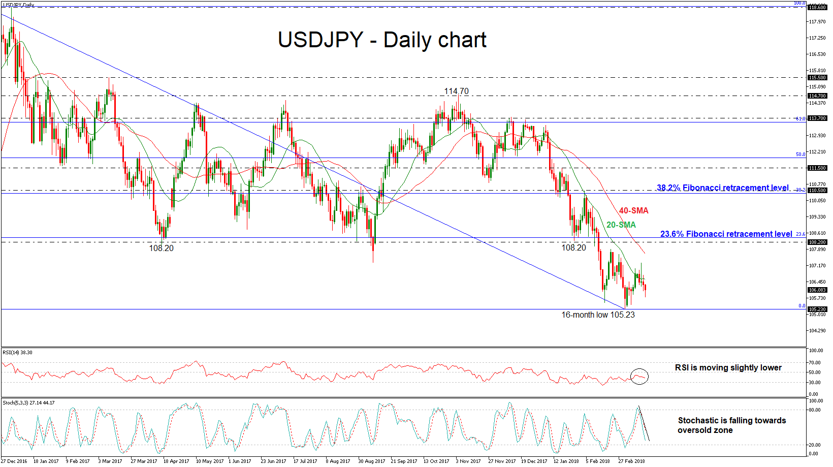 USD/JPY 15 MAR 2018 | EconAlerts