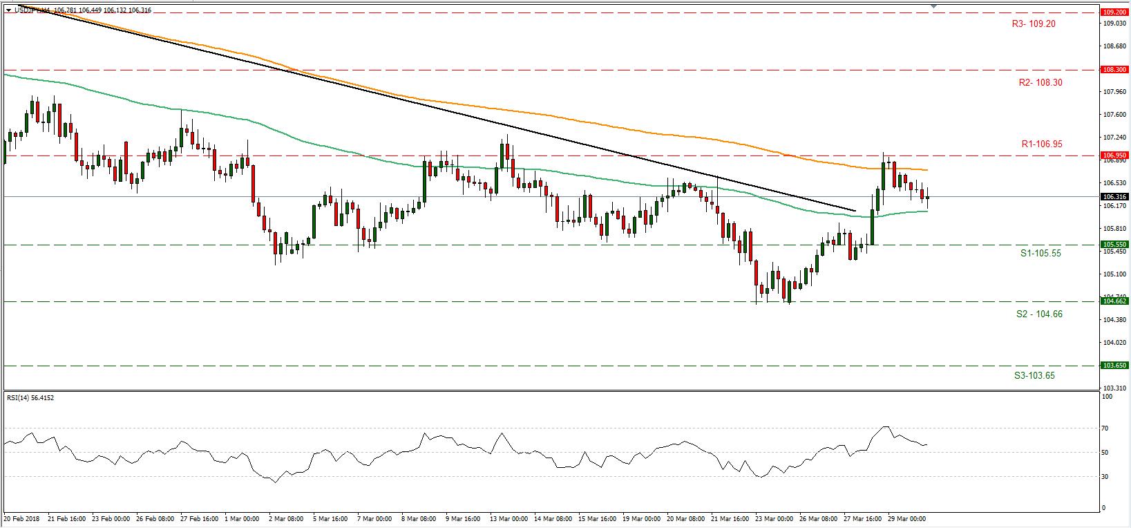 USD/JPY 30/03/2018 | EconAlerts