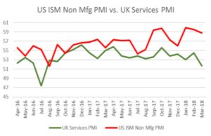 US ISM Non Mfg PMI vs. UK Services | EconAlerts