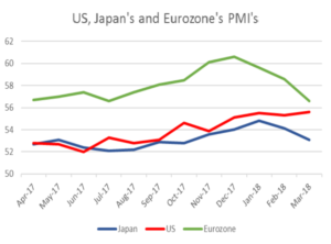 US, Japan's and Eurozone's PMI's   EconAlerts