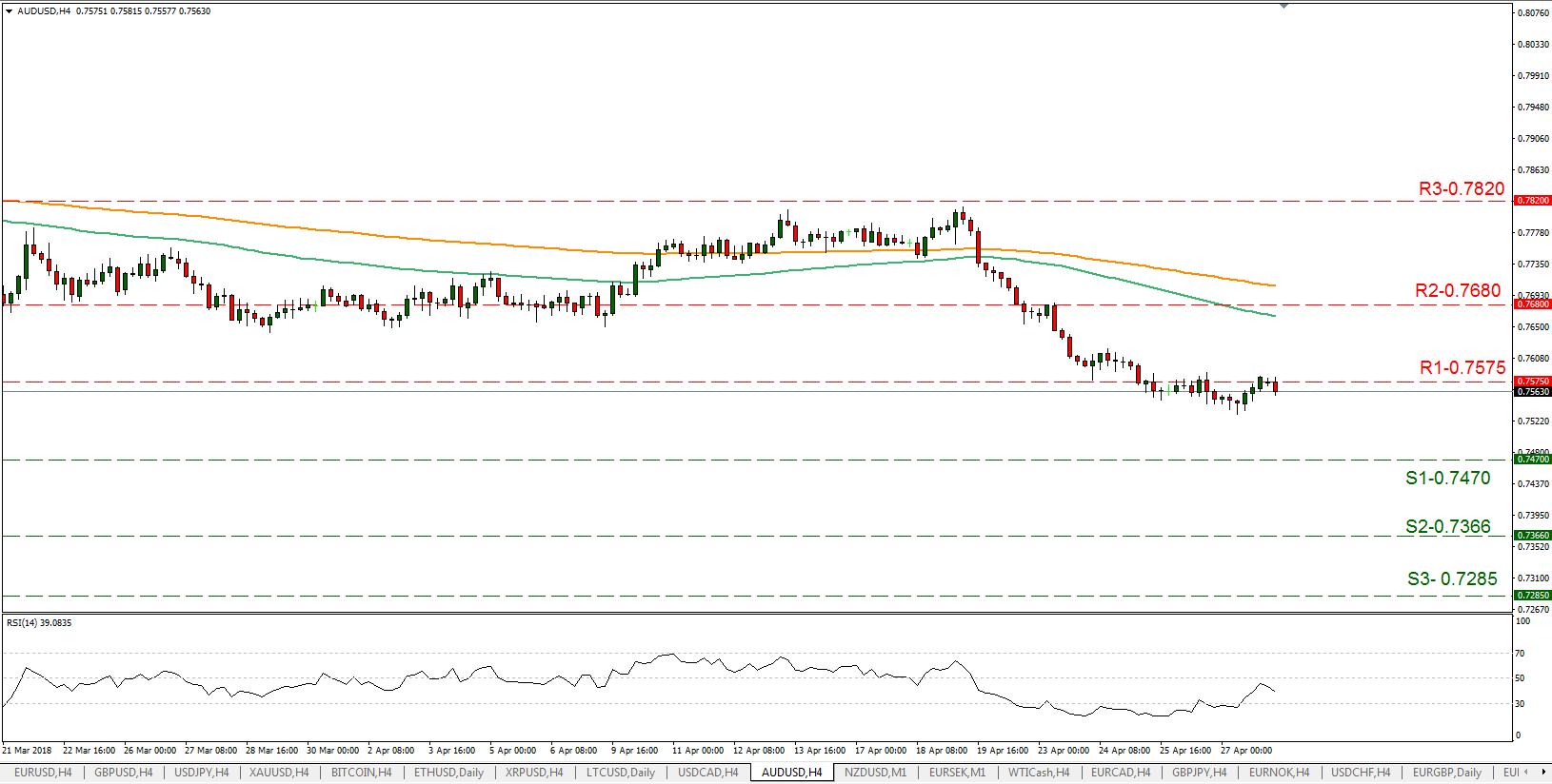 AUD/USD 30/04/2018   EconAlerts