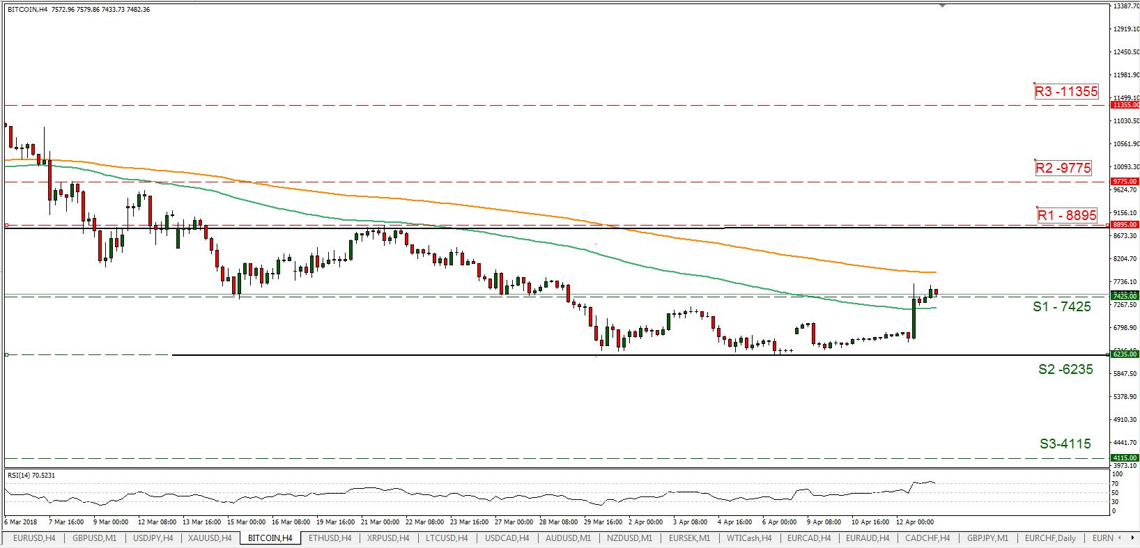 BTC/USD 13/04/2018 | EconAlerts