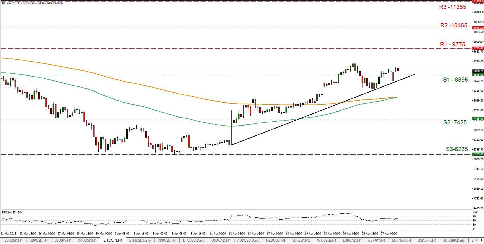 BTC/USD 30/04/2018   EconAlerts