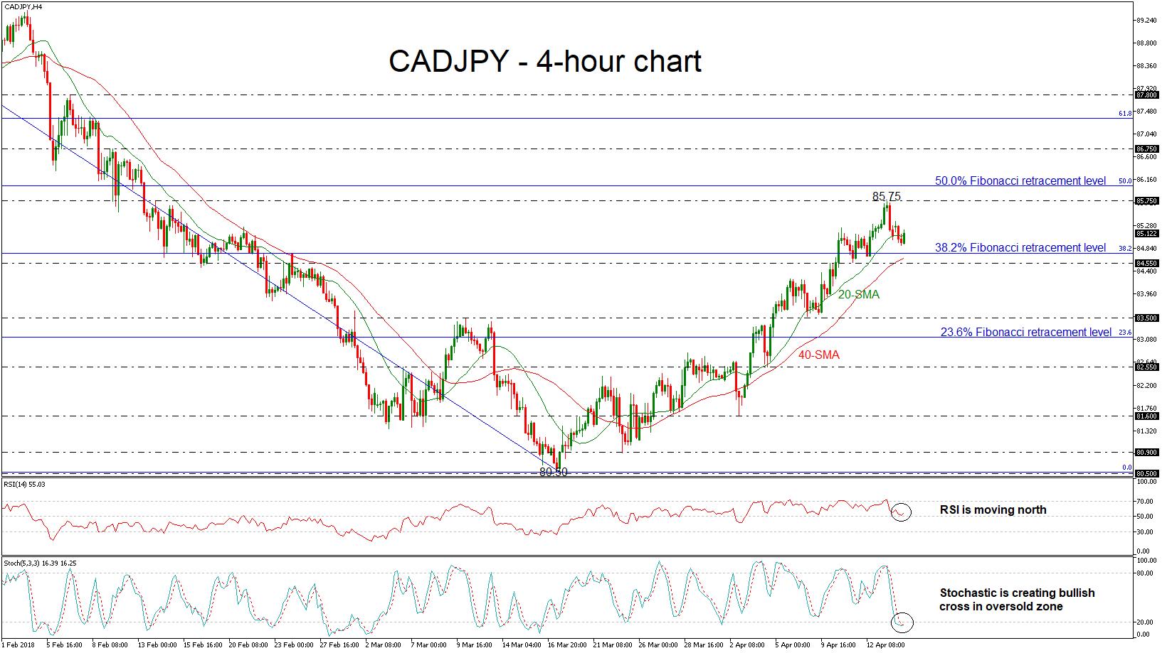 CAD/JPY 16/04/2018 | EconAlerts