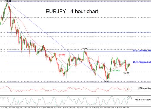 EUR/JPY 04/04/2018   EconAlerts