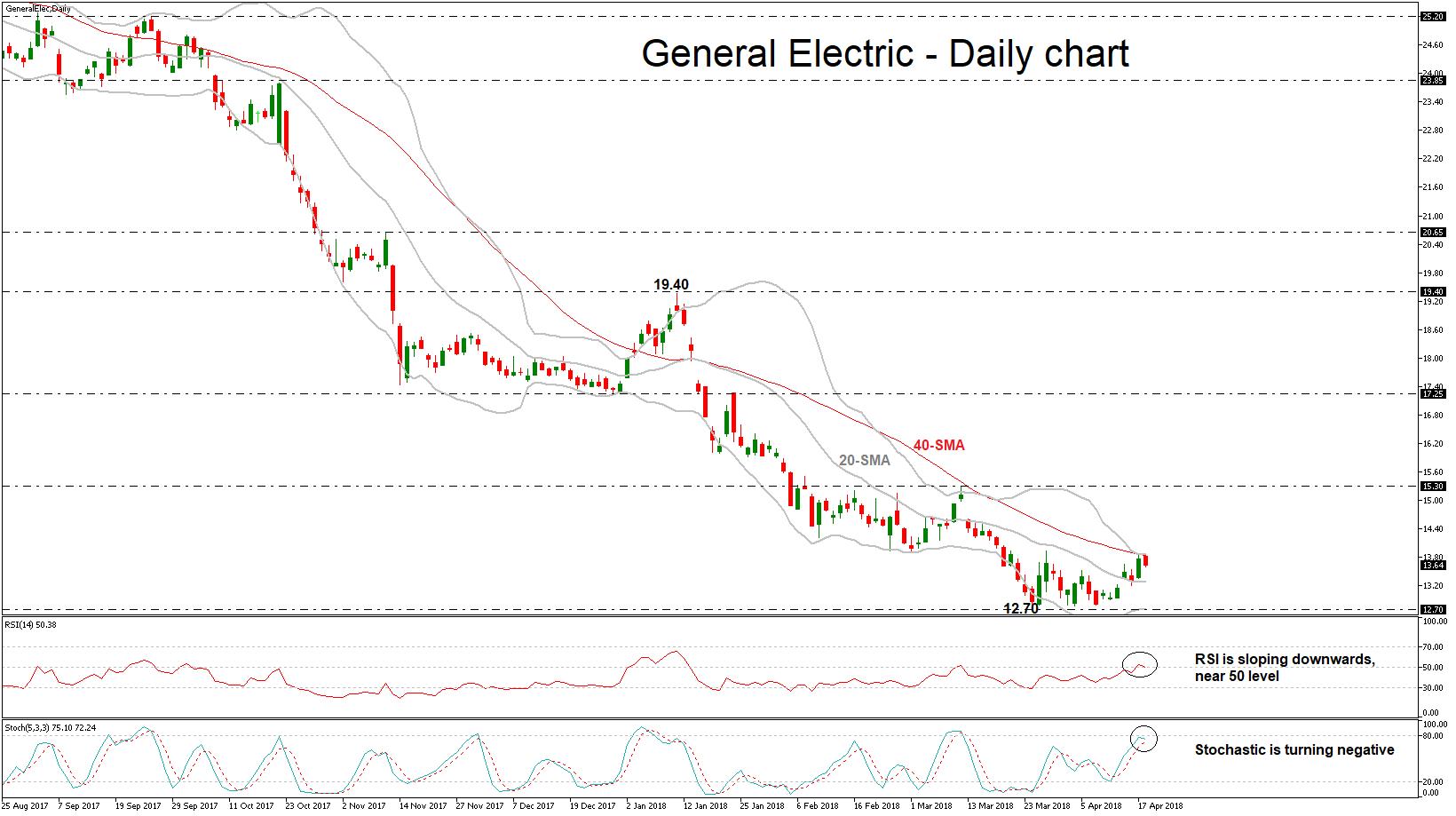 General Electric 19/04/2018 | EconAlerts