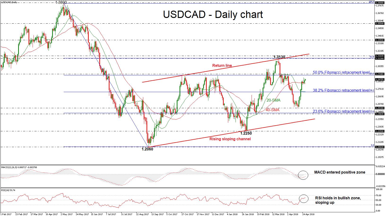 USD/CAD 27 APR 2018 | EconAlerts