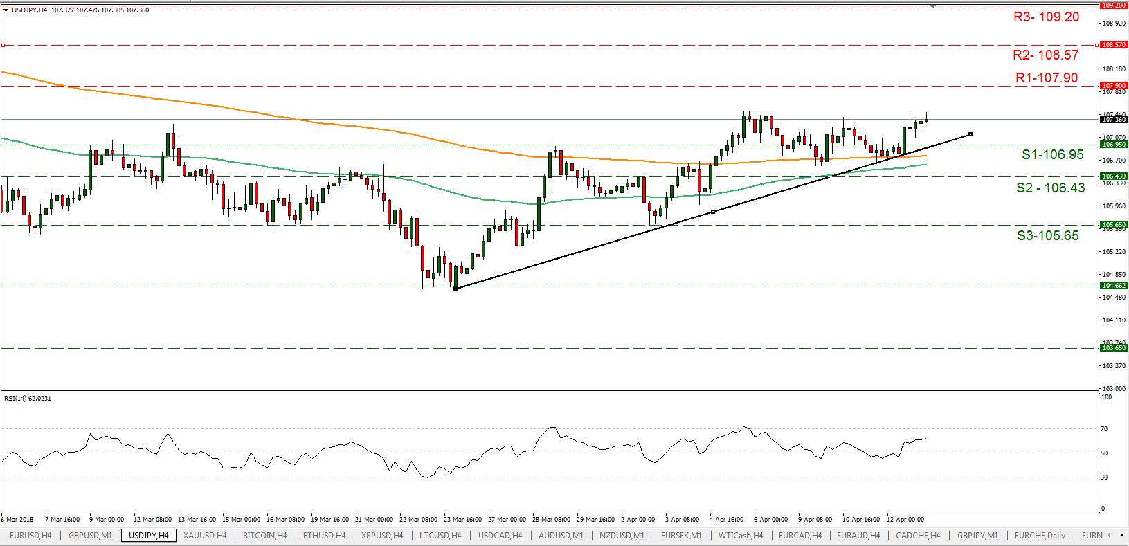 USD/JPY 13/04/2018 | EconAlerts