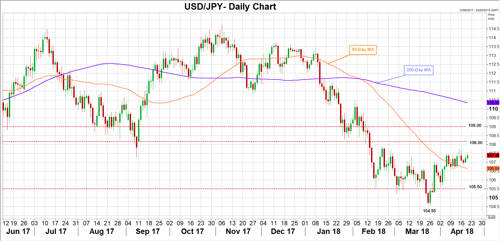 USD/JPY 19/04/2018 | EconAlerts