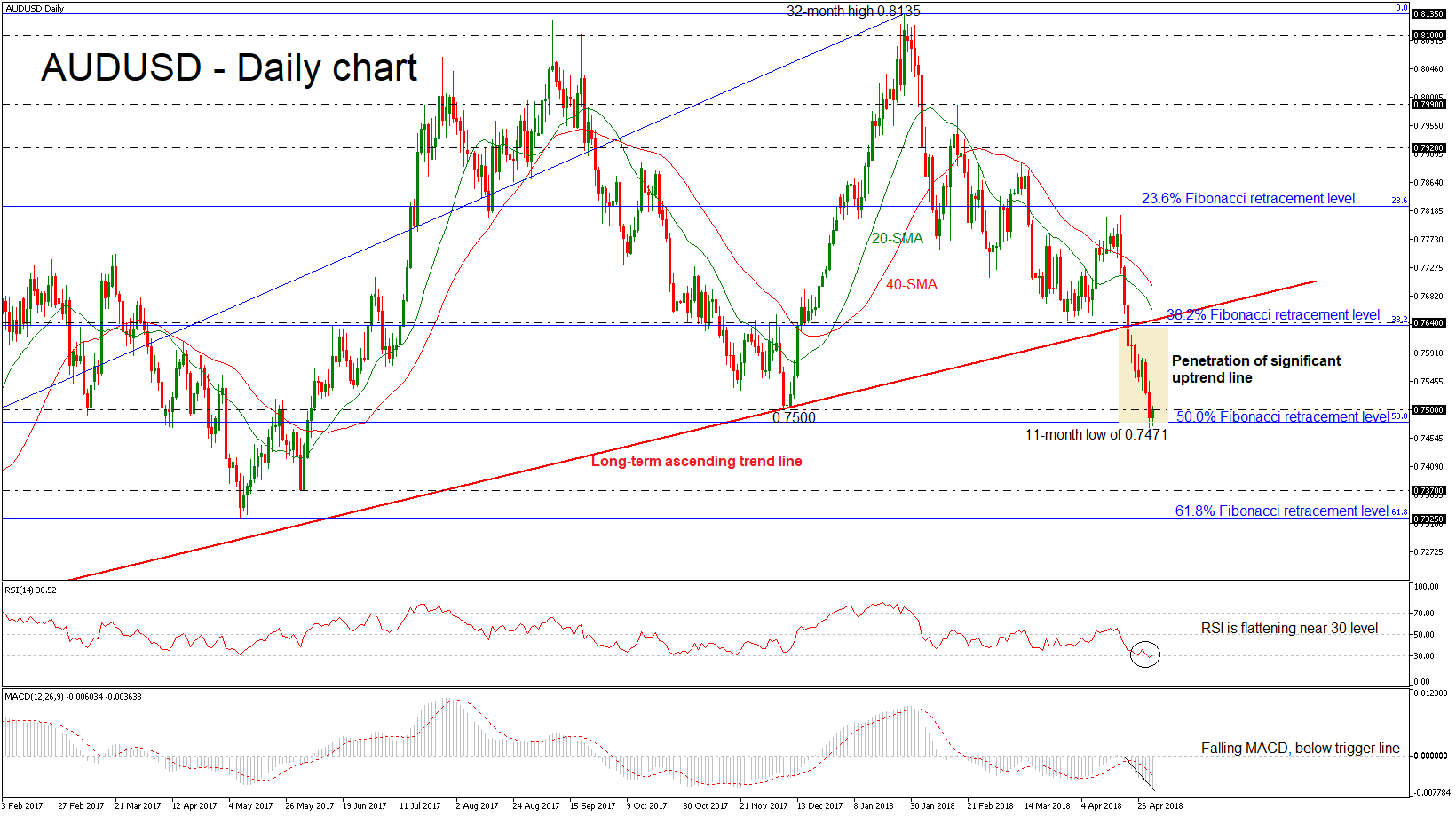 AUD/USD 05 MAY 2018 | EconAlerts