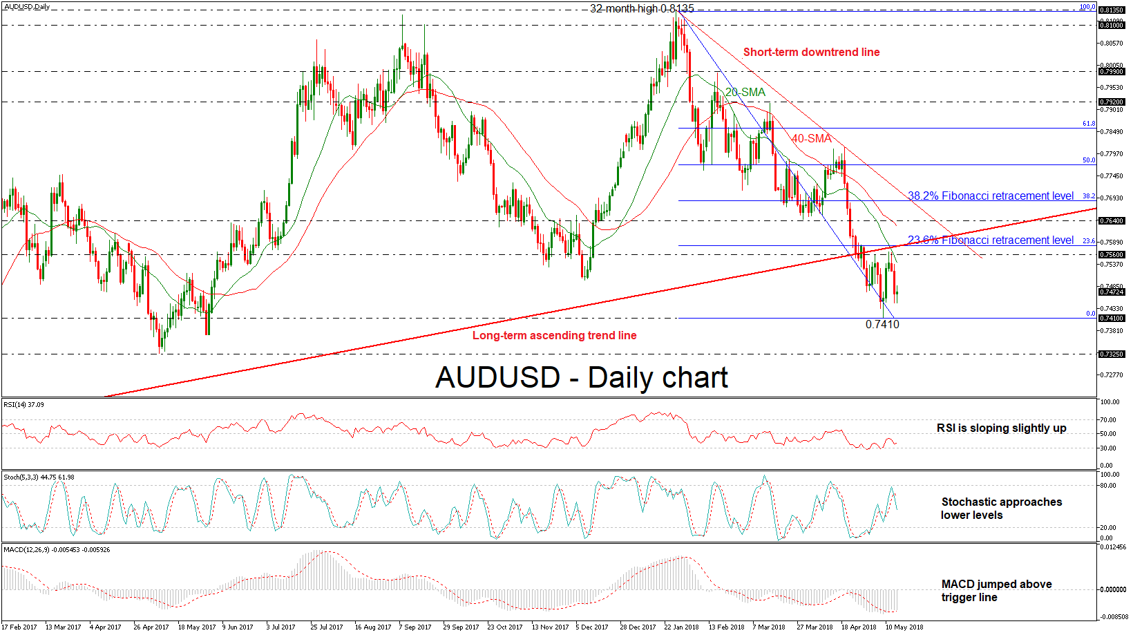 AUD/USD 16 may 2018   EconAlerts