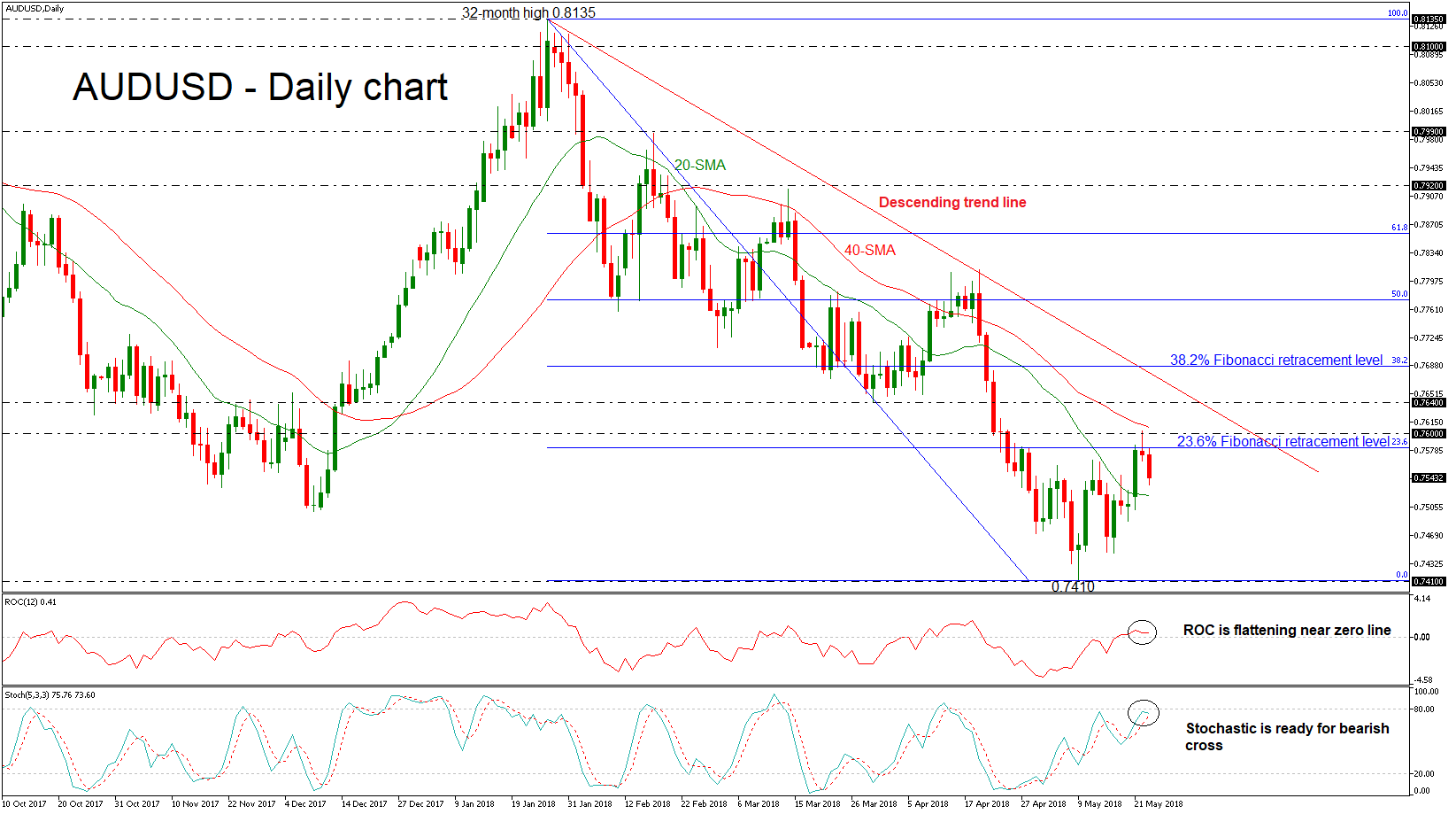 AUD/USD 23 MAY 18   EconAlerts