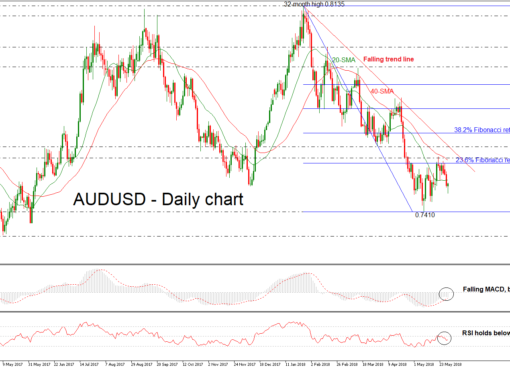 AUD/USD 30 MAY | EconAlerts