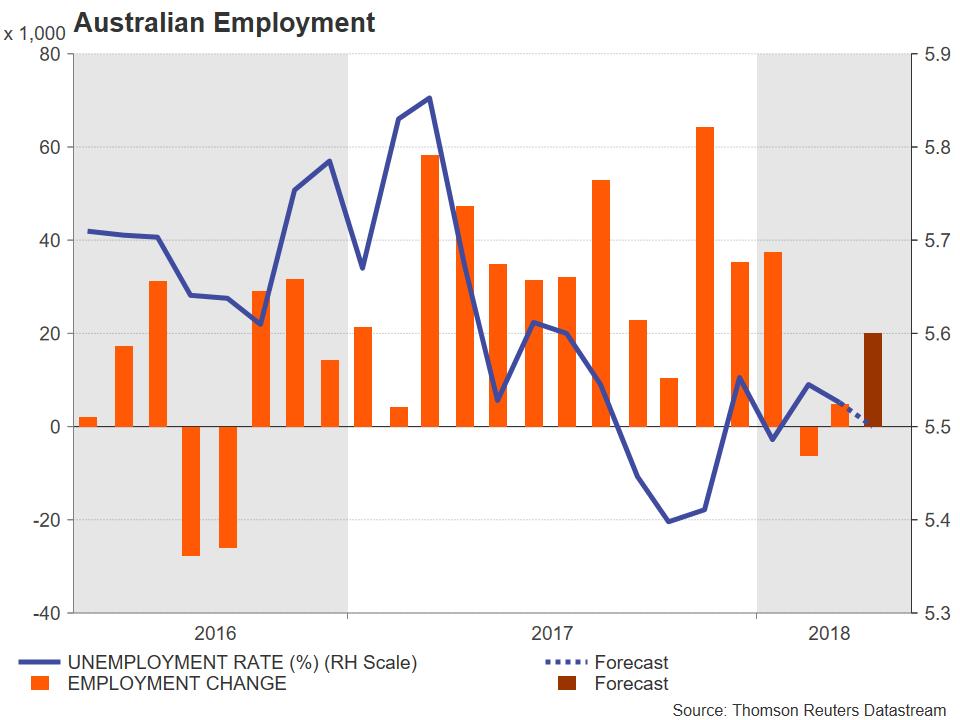Australian Employment | EconAlerts