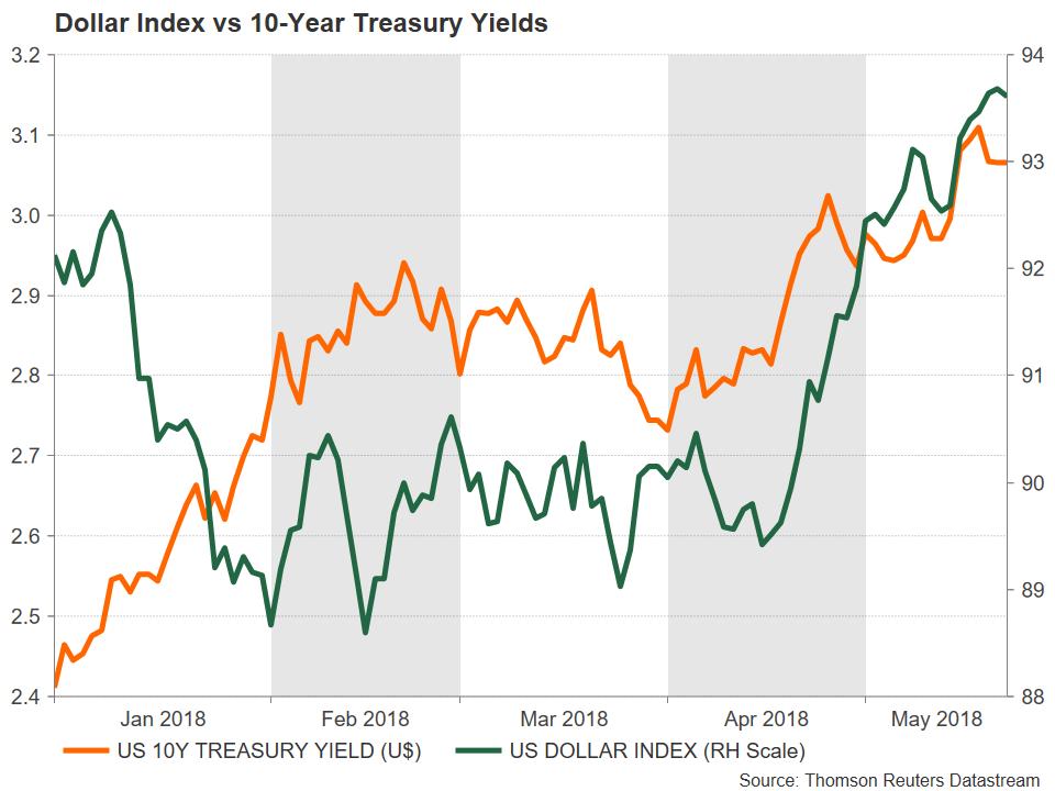 Dollar vs 10-Year Treasury Yields   EconAlerts