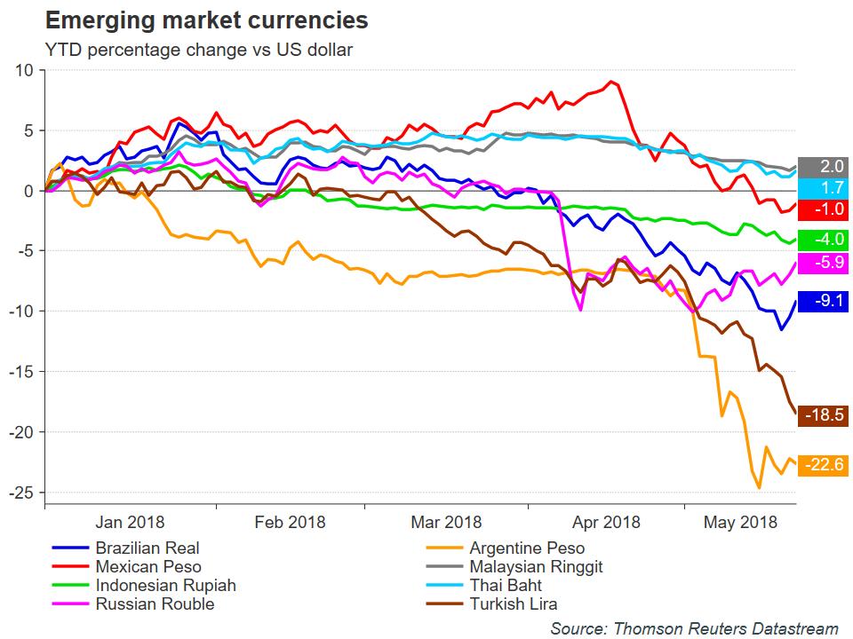Emerging Market Currencies   EconAlerts