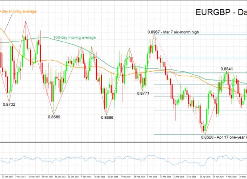 EUR/GBP 24/05/2018 | EconAlerts
