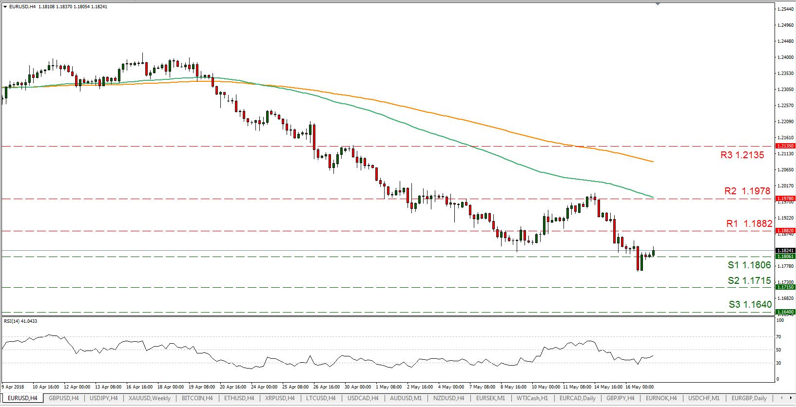 EUR/USD 17/05/2018 | EconAlerts