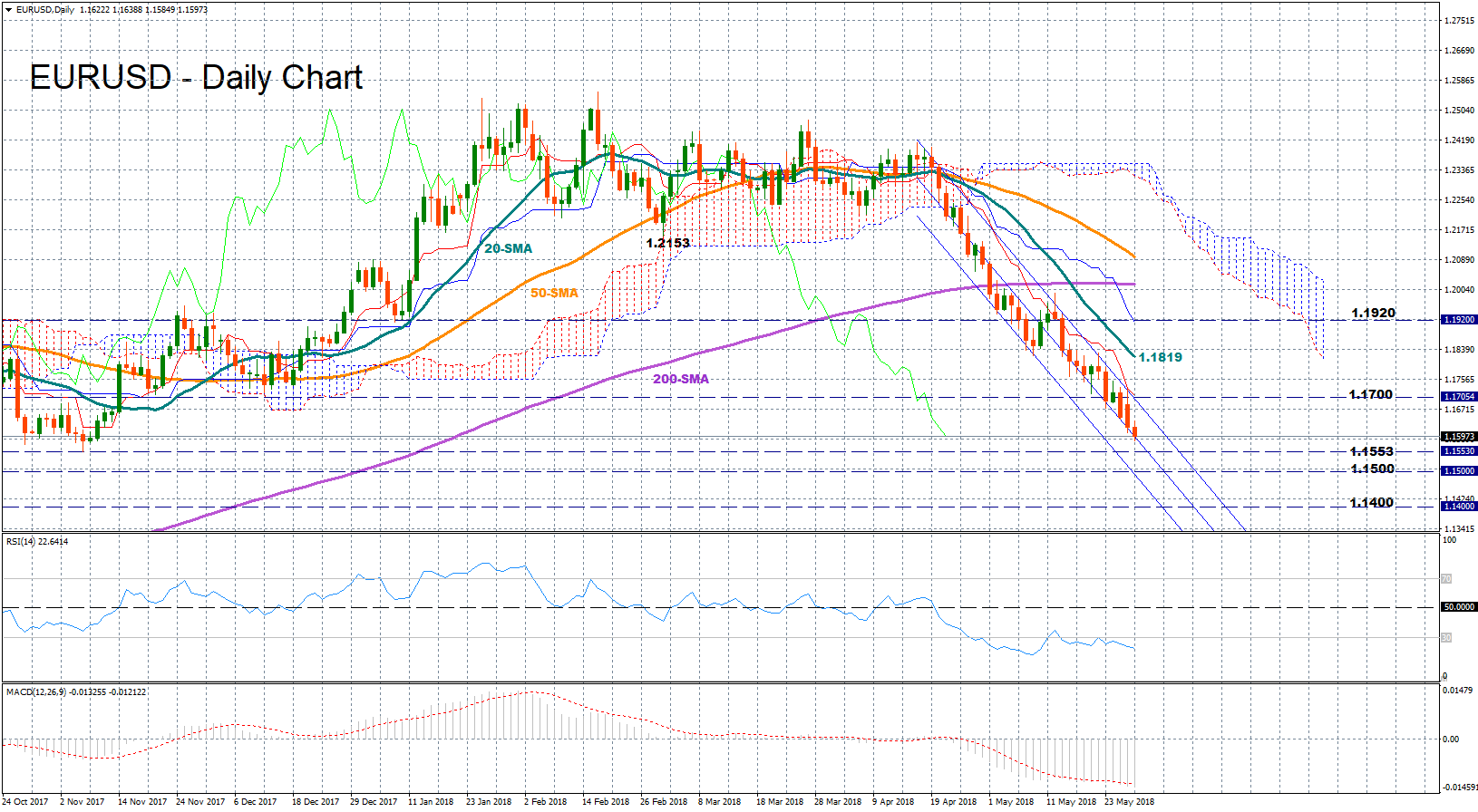 EUR/USD 29 May 18   EconAlerts