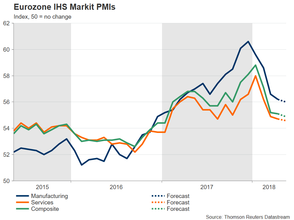 Eurozone IHS Markit PMI   EconAlerts