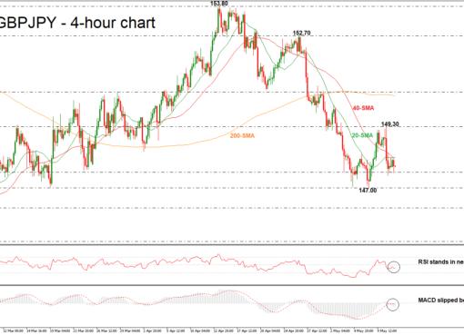 GBP/JPY 11/05/18 | EconAlerts