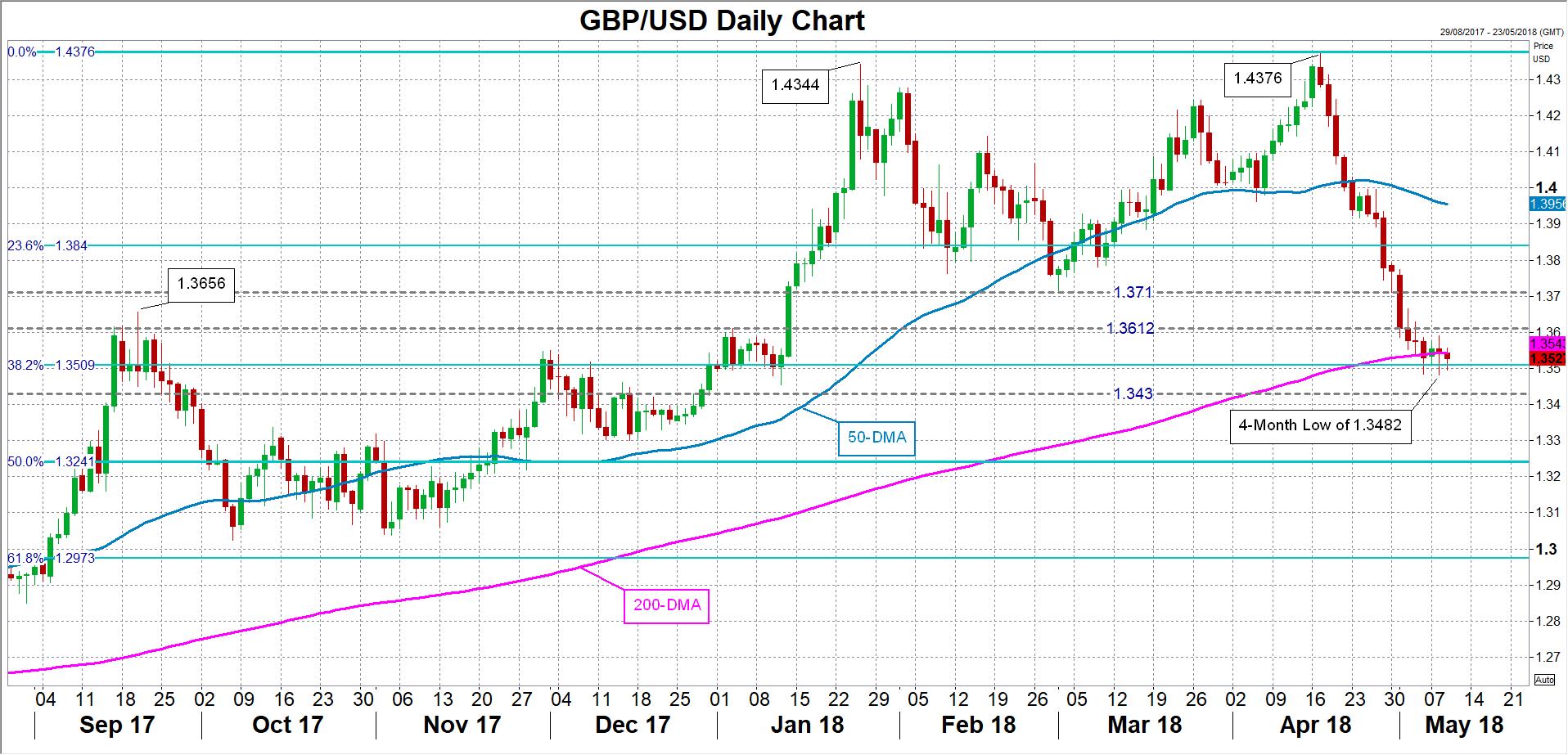 GBP/USD 09/05/18 | EconAlerts