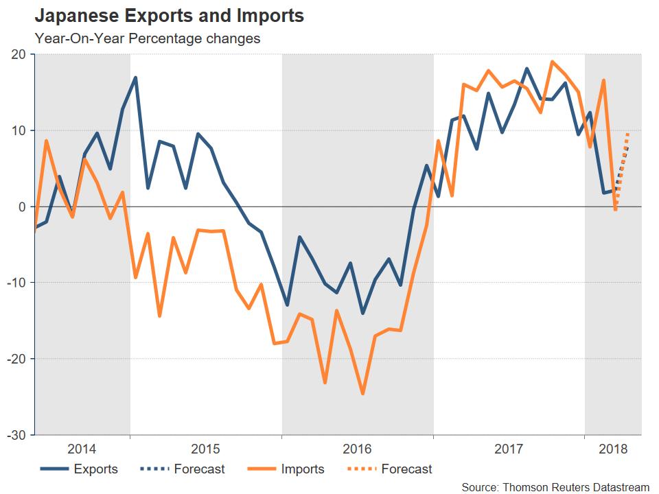 Japanese Exports and Imports   EconAlerts