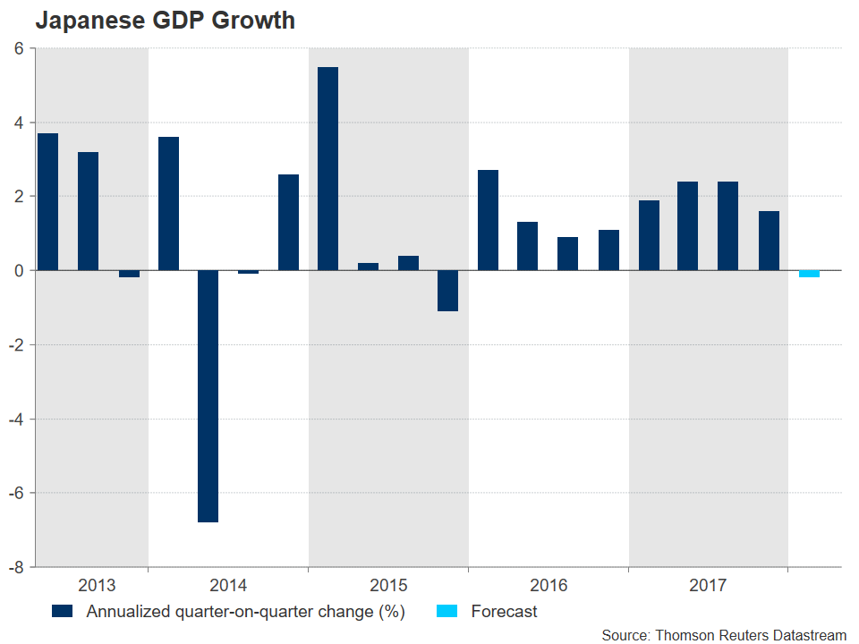 Japanese GDP Growth | EconAlerts