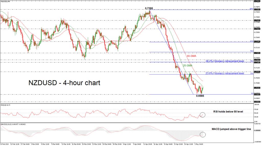 NZD/USD 03/05/18   EconAlerts