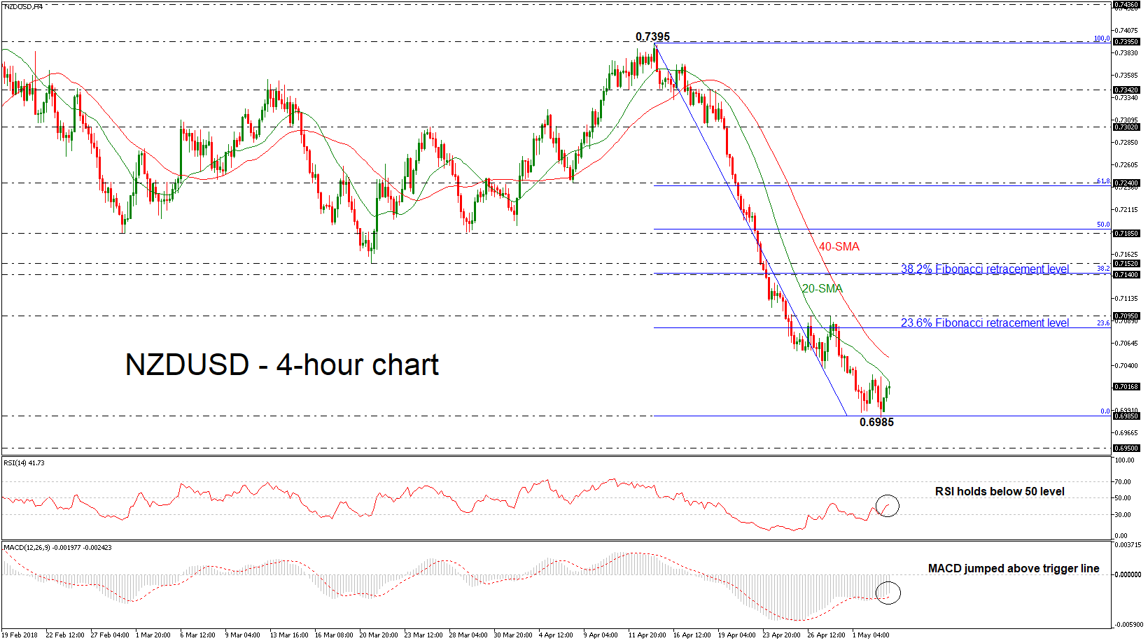 NZD/USD 03/05/18 | EconAlerts