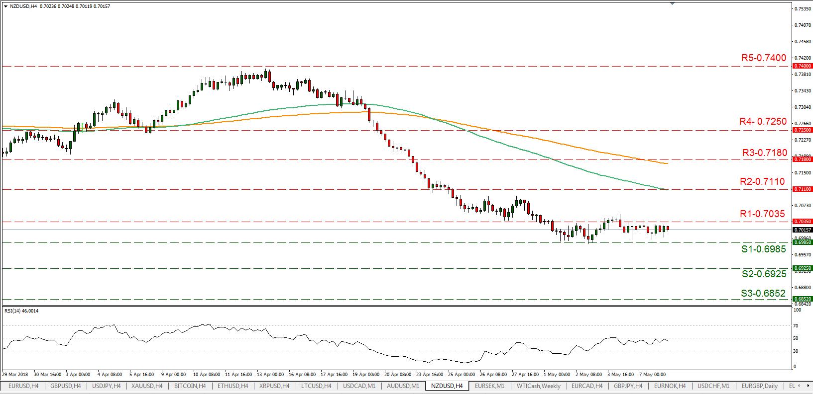 NZD/USD 08/05/2018 | EconAlerts