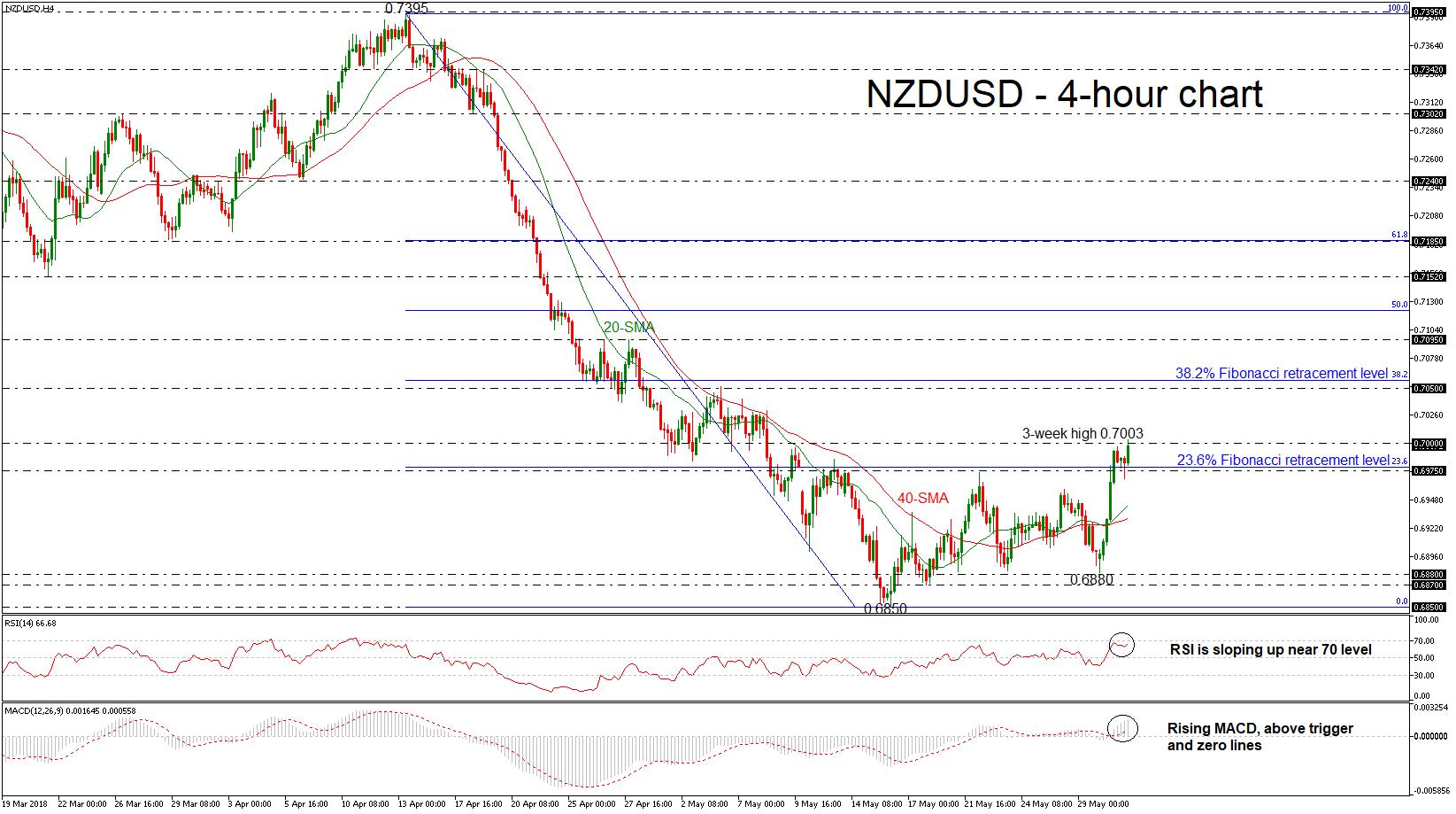 NZD/USD 31/05/18 | EconAlerts