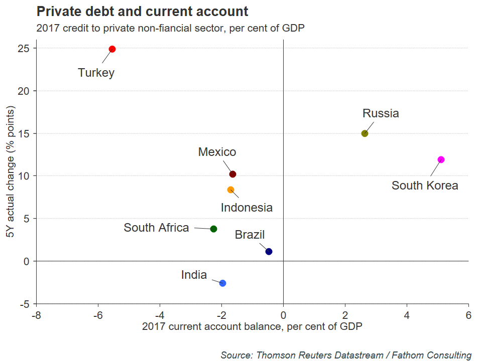 Private Debt to Current Account   EconAlerts
