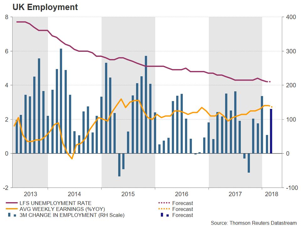 UK Employment | EconAlerts