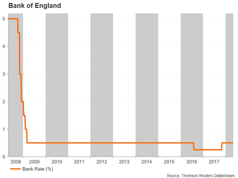 UK BOE | EconAlerts