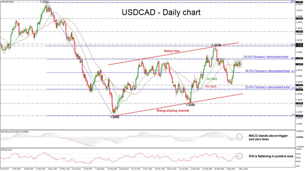 USD/CAD 04 MAY   EconAlerts