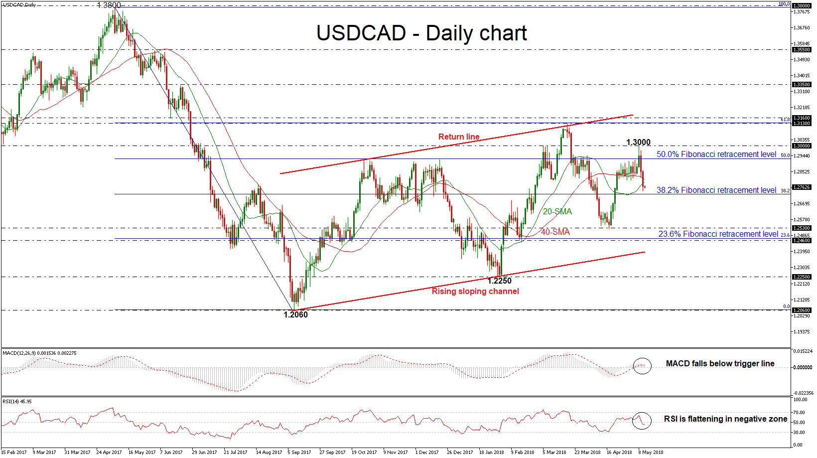 USD/CAD 11 May 2018| EconAlerts