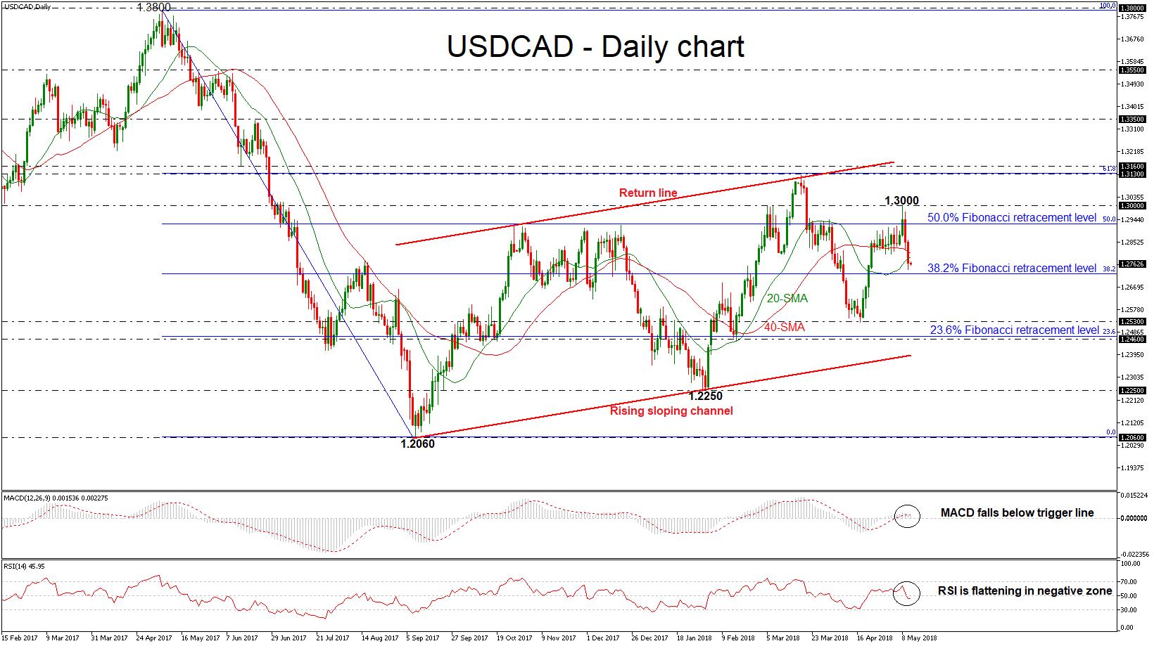 USD/CAD 11 May 2018| EconAlerts