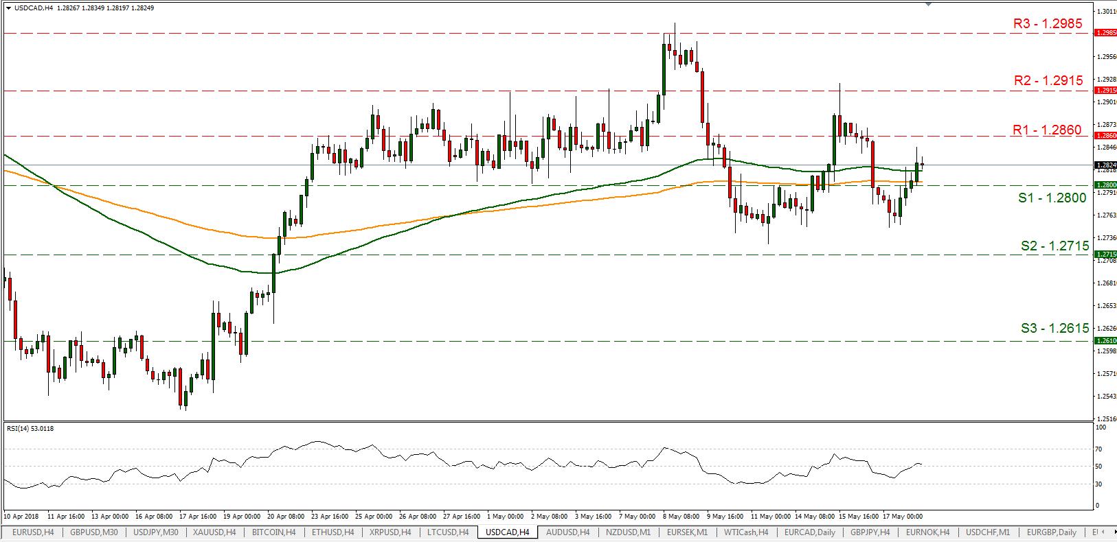 USD/CAD 18/05/2018 | EconAlerts