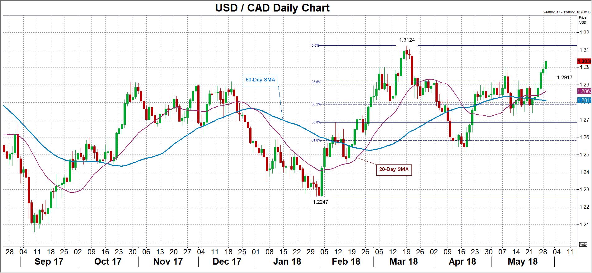 USD/CAD 29/05/18 | EconAlerts