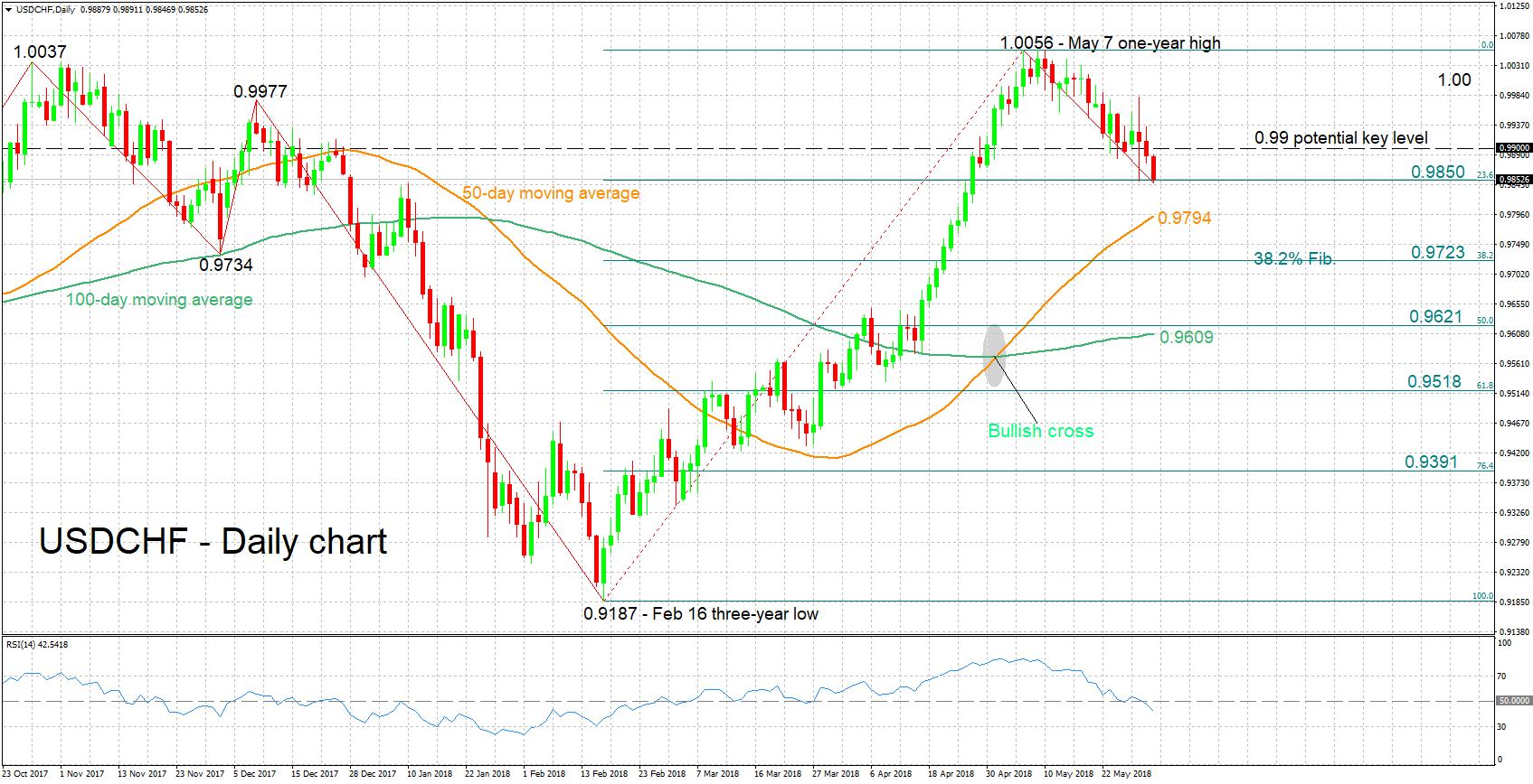 USD/CHF 31/05/18 | EconAlerts