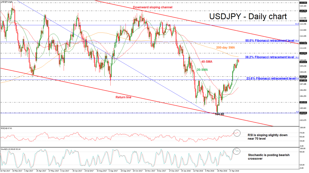 USD/JPY 03 MAY   EconAlerts