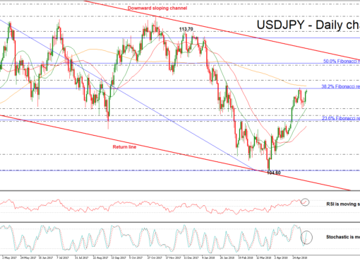 USD/JPY 10 MAY 2018   EconAlerts
